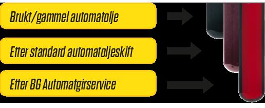 Illustrasjon av brukt automatgirolje, olje etter standard oljeskift og etter BG Automatgirservice