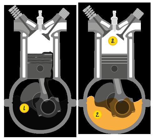 Illustrasjon av motorolje, stempler og drivstoffsystemet som behandles av BG Premium Motoroljeservice